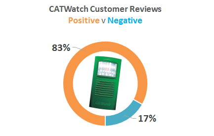 catwatch customer satisfaction