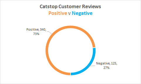 contechcatstop review stats