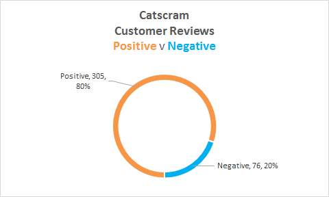 catscram review stats