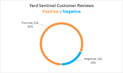 Yard Sentinel Review Stats
