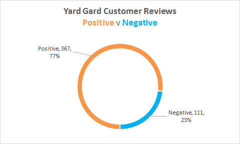 yardgard review stats