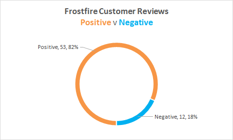 frostwire review stats